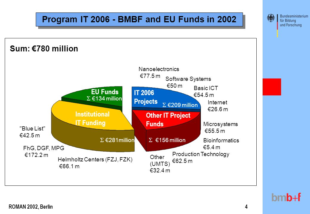 ROMAN 2002, Berlin4 Program IT 2006 - BMBF and EU Funds in 2002 IT 2006 Projects Other IT Project Funds Institutional IT Funding EU Funds Software Sys
