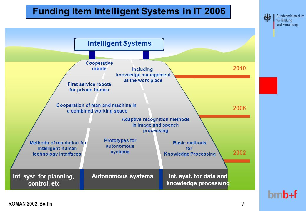 ROMAN 2002, Berlin7 2002 2010 2006 Intelligent Systems Int. syst. for planning, control, etc Autonomous systemsInt. syst. for data and knowledge proce