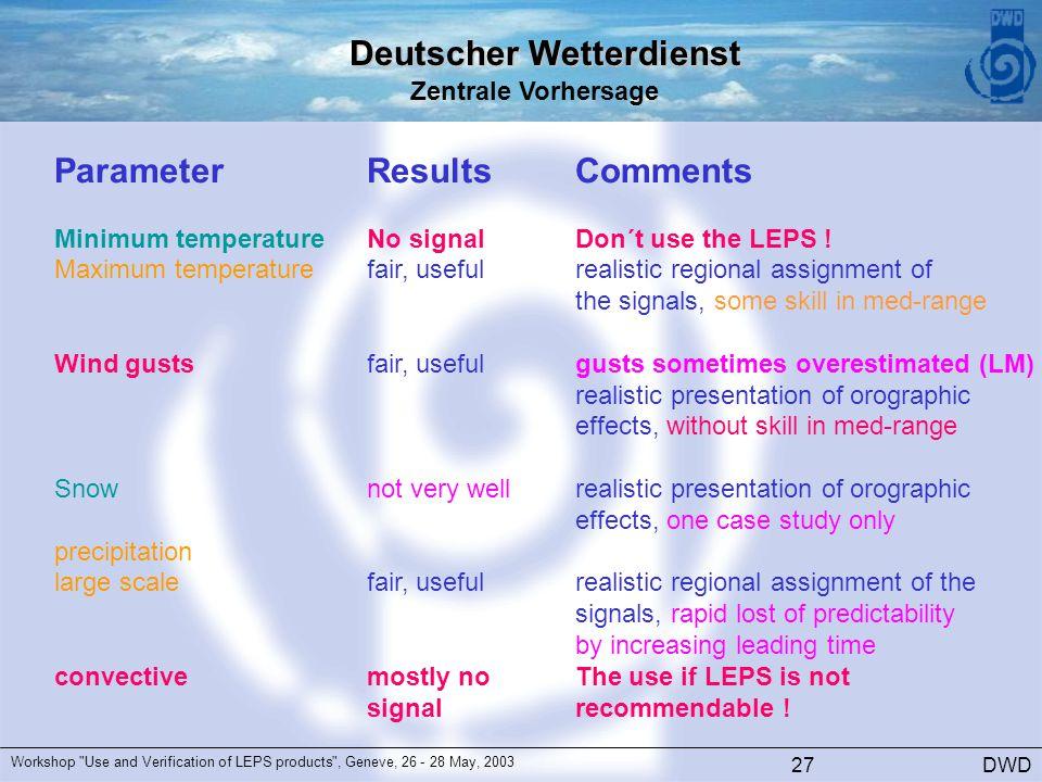 Deutscher Wetterdienst Zentrale Vorhersage DWD Workshop Use and Verification of LEPS products , Geneve, 26 - 28 May, 2003 27 ParameterResultsComments Minimum temperatureNo signalDon´t use the LEPS .