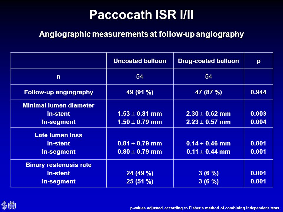 Angiographic measurements at follow-up angiography Paccocath ISR I/II Uncoated balloonDrug-coated balloonp n54 Follow-up angiography49 (91 %)47 (87 %)