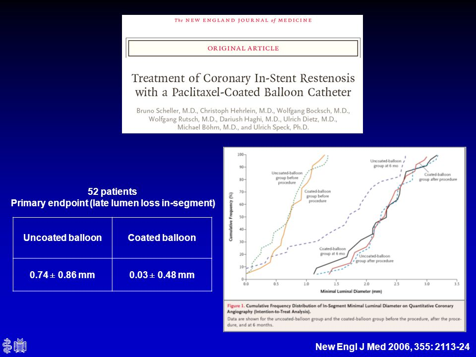 New Engl J Med 2006, 355: 2113-24 Uncoated balloonCoated balloon 0.74 ± 0.86 mm0.03 ± 0.48 mm 52 patients Primary endpoint (late lumen loss in-segment