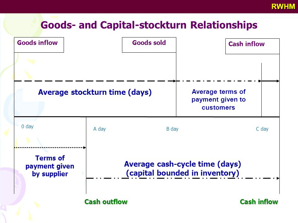 RWHM Goods inflow Average stockturn time (days) Goods sold Average terms of payment given to customers Cash inflow Terms of payment given by supplier