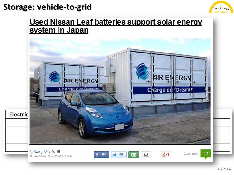 Storage: vehicle-to-grid 103 of 113