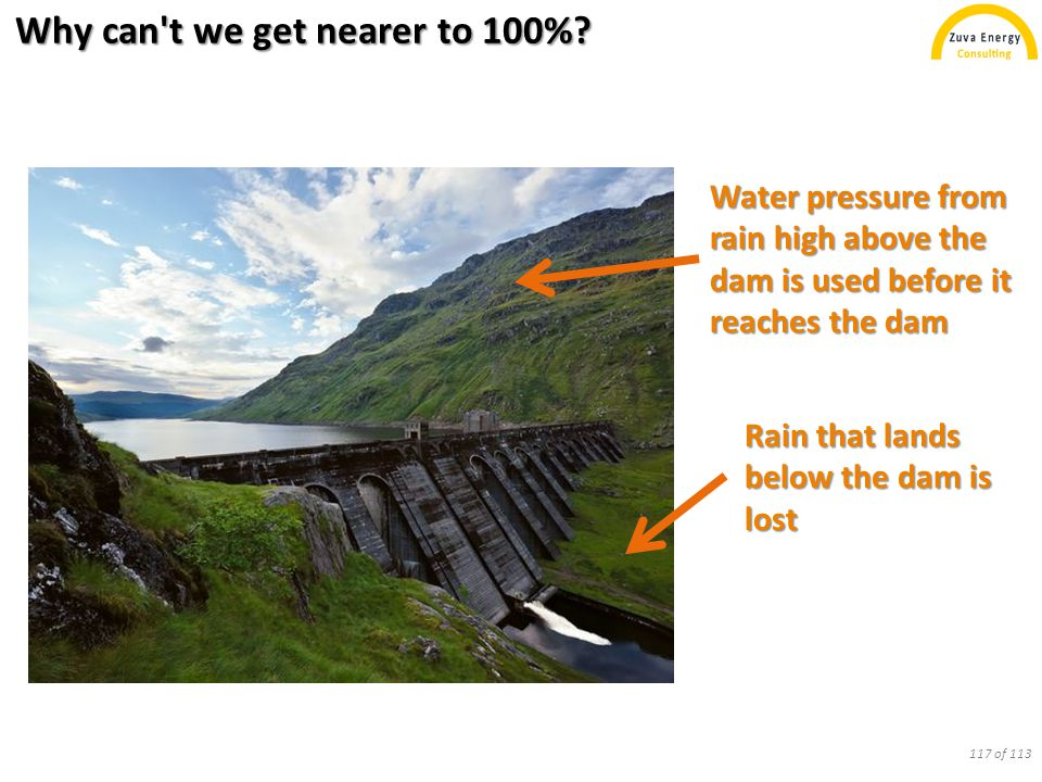 Why can't we get nearer to 100%? Rain that lands below the dam is lost Water pressure from rain high above the dam is used before it reaches the dam 1