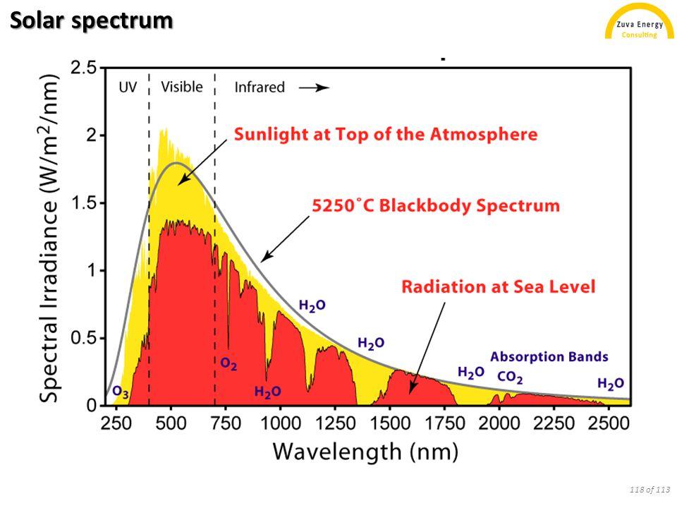 Solar spectrum 118 of 113