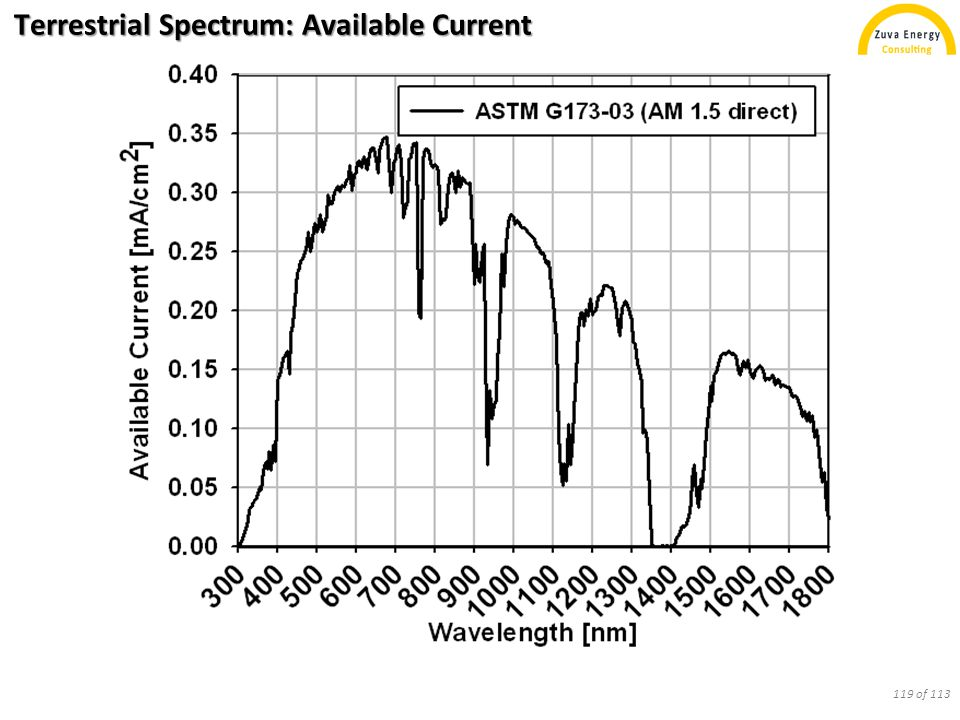 Terrestrial Spectrum: Available Current 119 of 113