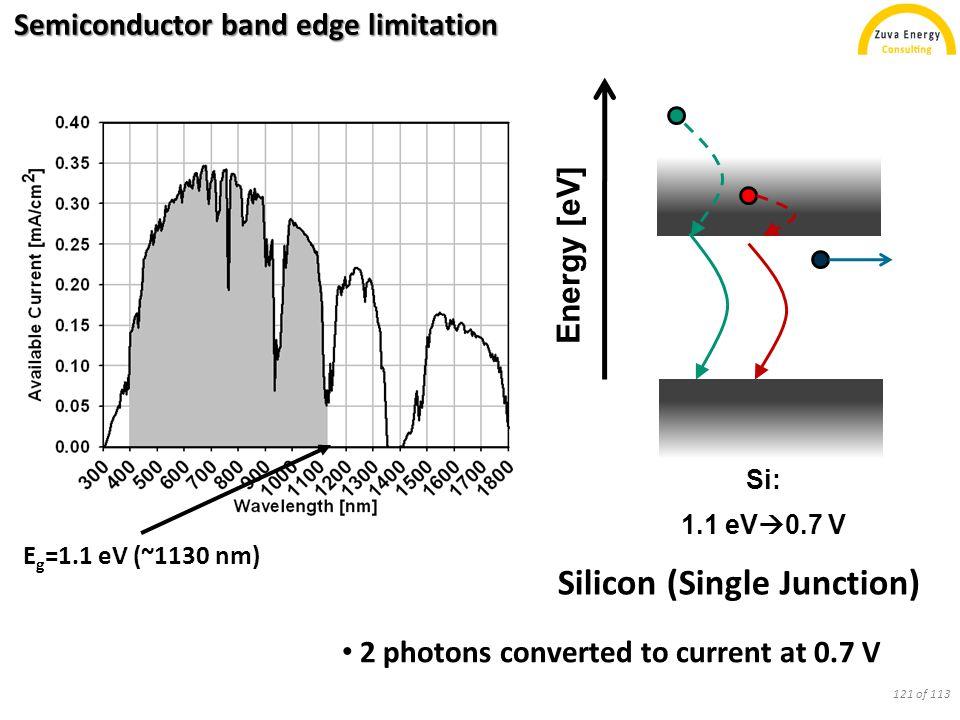 Semiconductor band edge limitation Silicon (single junction)III-V (multijunction) Si: 1.1 eV  0.7 V GaInP: 1.9 eV  1.6 V GaAs: 1.4 eV  1.1 V Ge: 0.7 eV  0.3 V Energy [eV] 2 photons converted to current at 0.7 V 3 photons converted to current at 3.0 V less photon energy lost to heat 122 of 113
