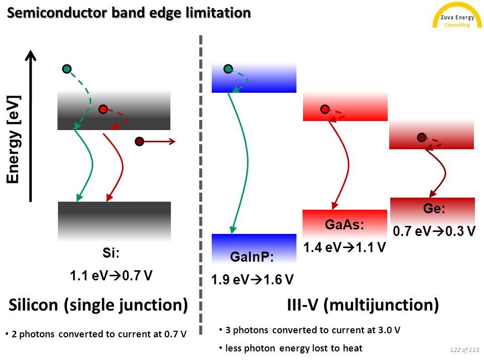 Semiconductor band edge limitation Silicon (single junction)III-V (multijunction) Si: 1.1 eV  0.7 V GaInP: 1.9 eV  1.6 V GaAs: 1.4 eV  1.1 V Ge: 0.