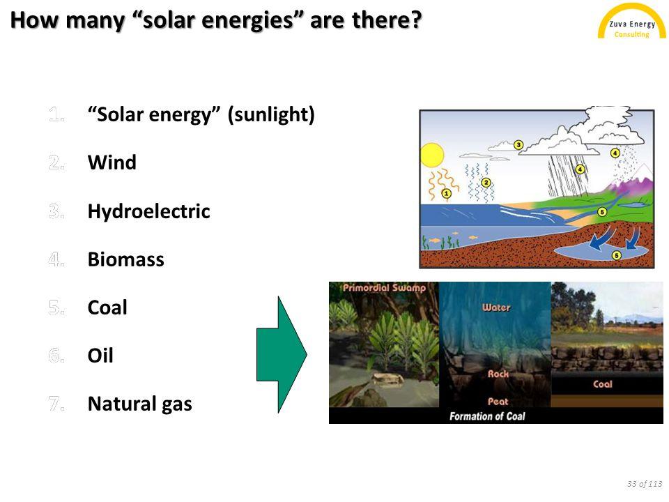 Solar Energies 1.2. 3. 4. 5. 6. 7.