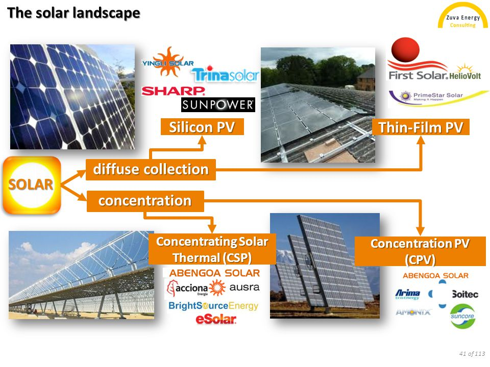 The solar landscape Silicon PV SOLAR Concentration PV (CPV) Thin-Film PV Concentrating Solar Thermal (CSP) diffuse collection concentration 41 of 113
