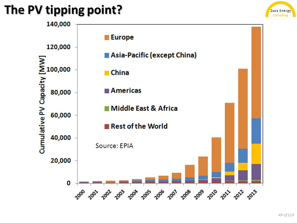 The PV tipping point? Source: EPIA 49 of 113