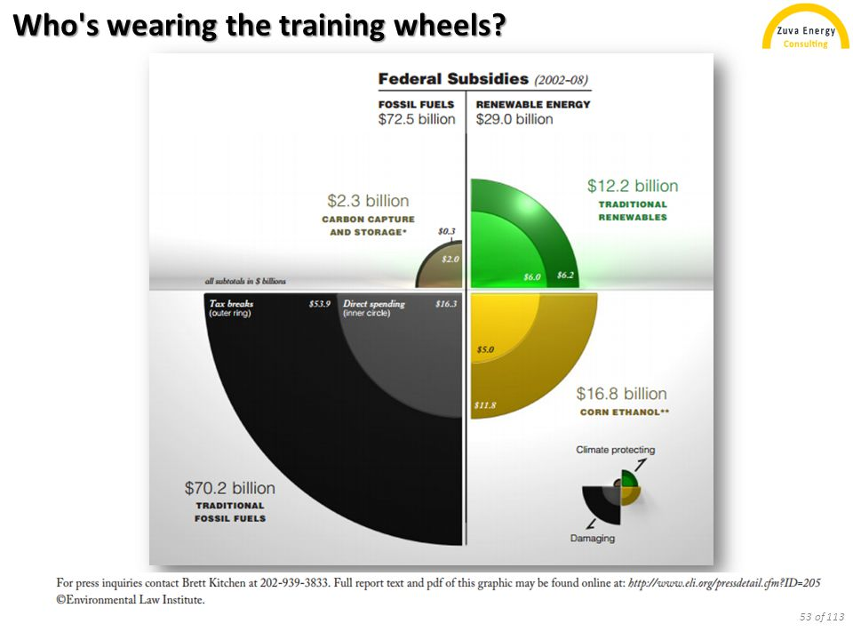 Who's wearing the training wheels? 53 of 113