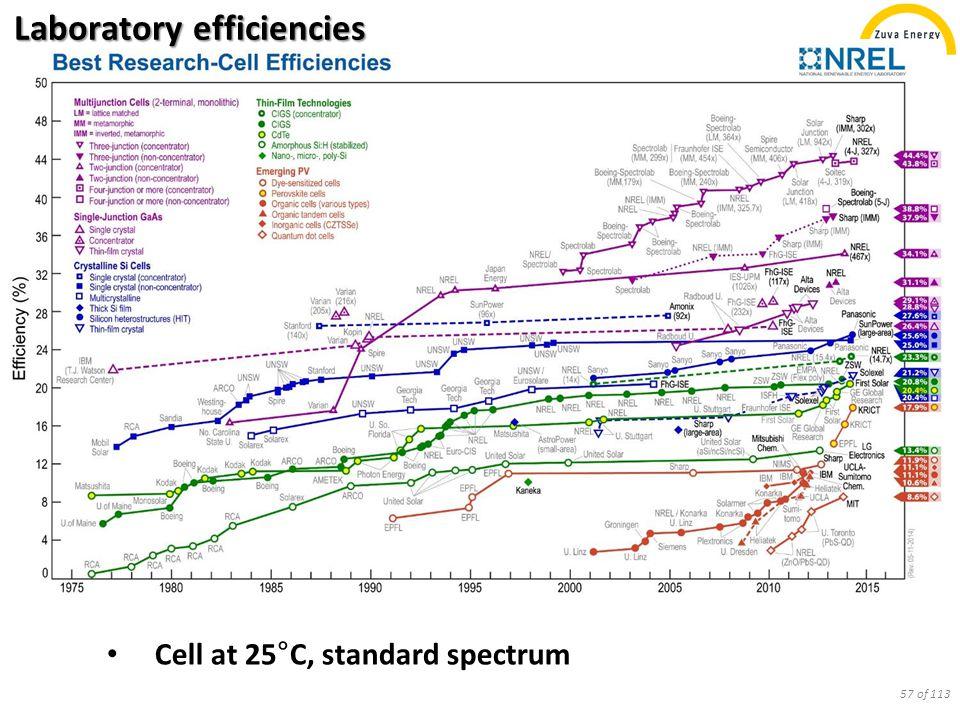 Laboratory efficiencies Cell at 25 ° C, standard spectrum 57 of 113