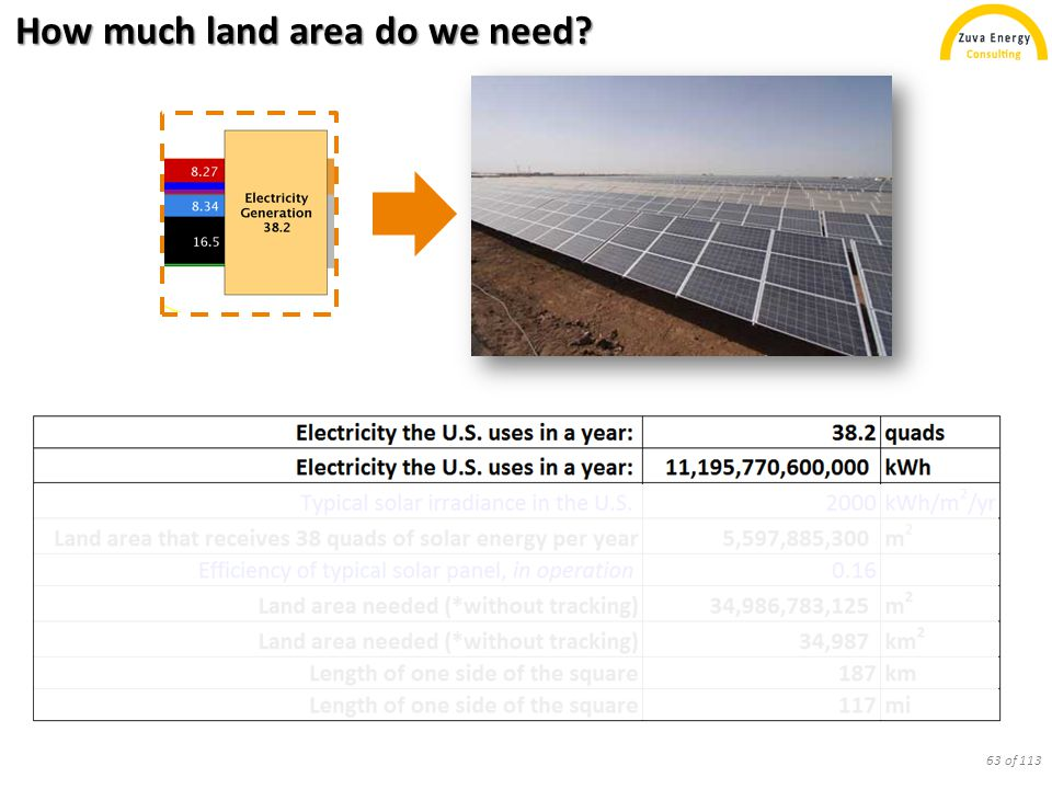 How much land area do we need? 64 of 113