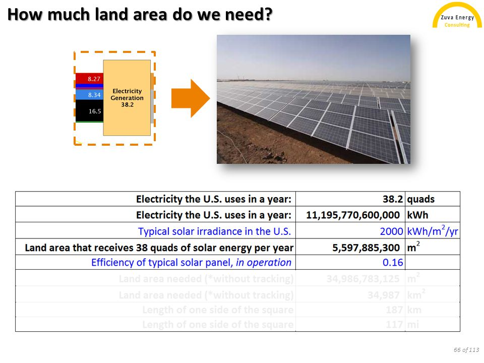 How much land area do we need? 66 of 113