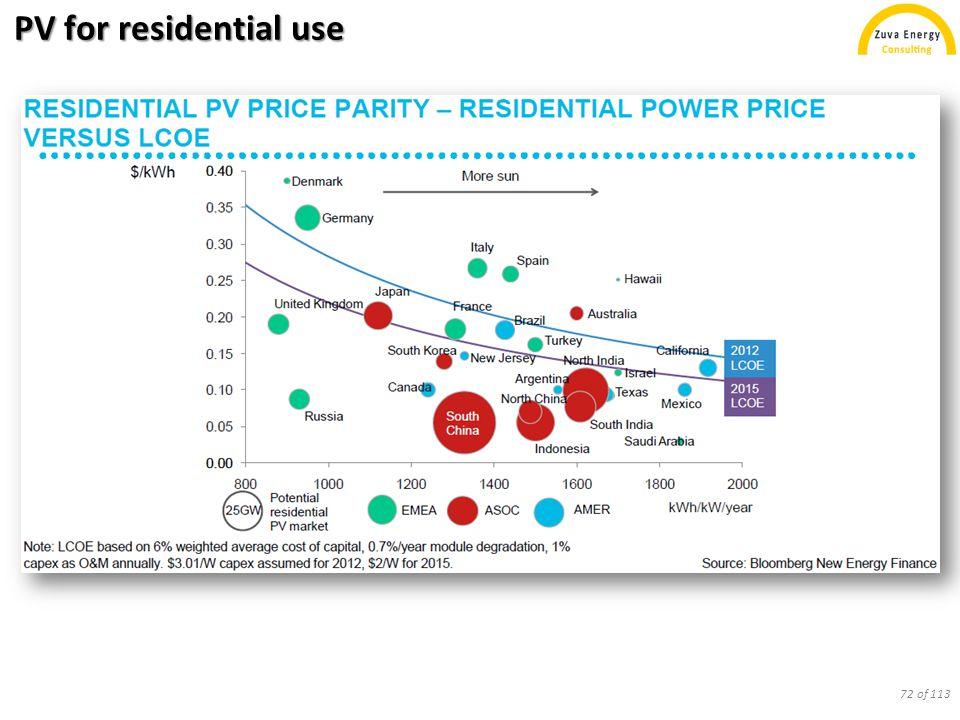 Levelized cost comparison U.S.