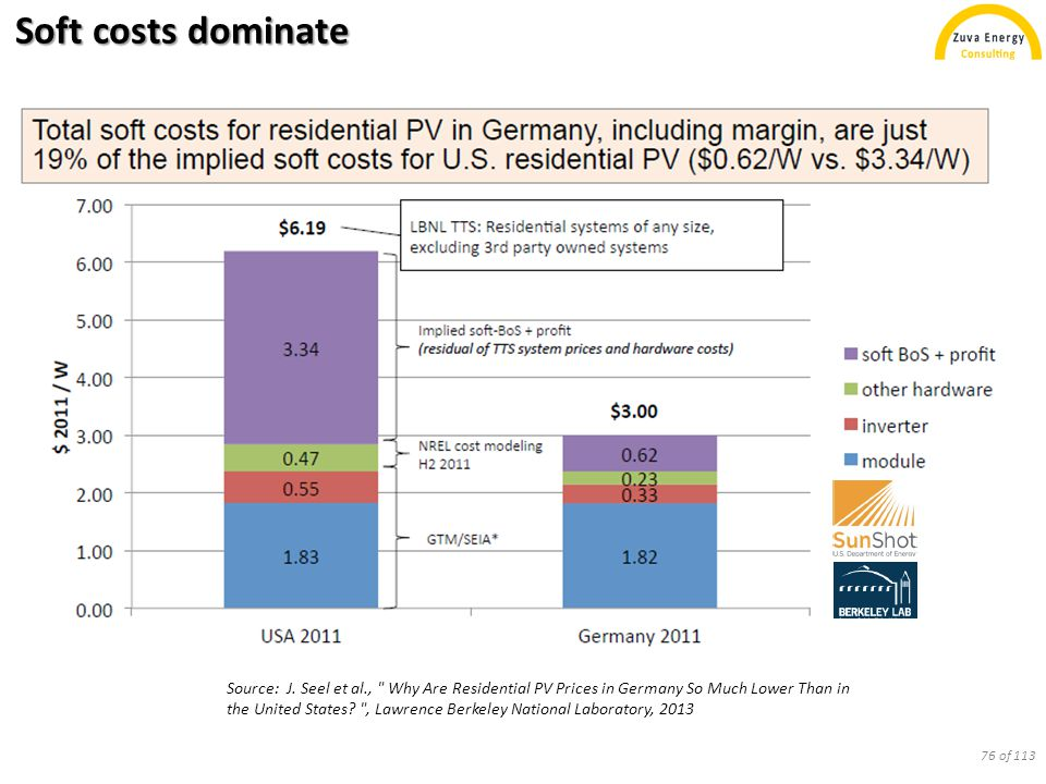 Soft costs dominate Source: J. Seel et al.,