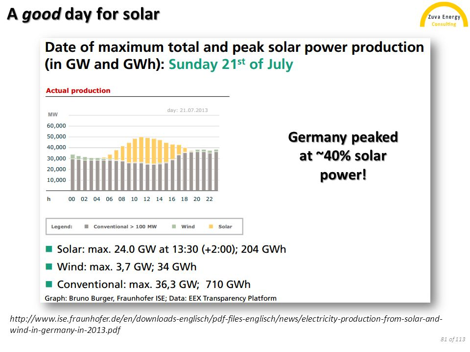 Solar takes hold in Germany http://www.ise.fraunhofer.de/en/downloads-englisch/pdf-files-englisch/news/electricity-production-from-solar-and- wind-in-germany-in-2013.pdf 82 of 113