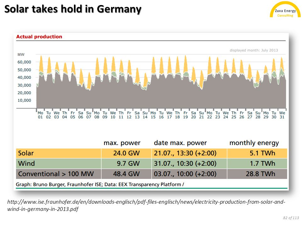 Solar takes hold in Germany http://www.ise.fraunhofer.de/en/downloads-englisch/pdf-files-englisch/news/electricity-production-from-solar-and- wind-in-