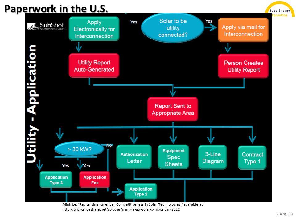 Paperwork in the U.S.