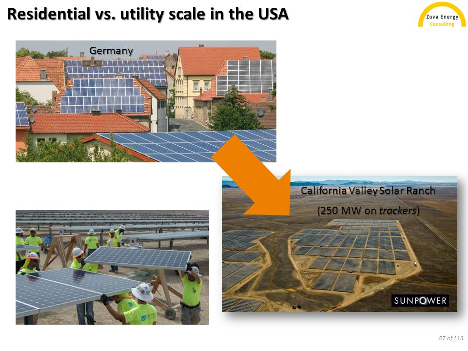 California Valley Solar Ranch (250 MW on trackers) Residential vs. utility scale in the USA Germany 87 of 113