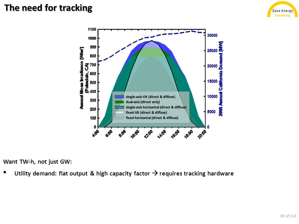 The need for tracking Want TW-h, not just GW: Utility demand: flat output & high capacity factor  requires tracking hardware 90 of 113