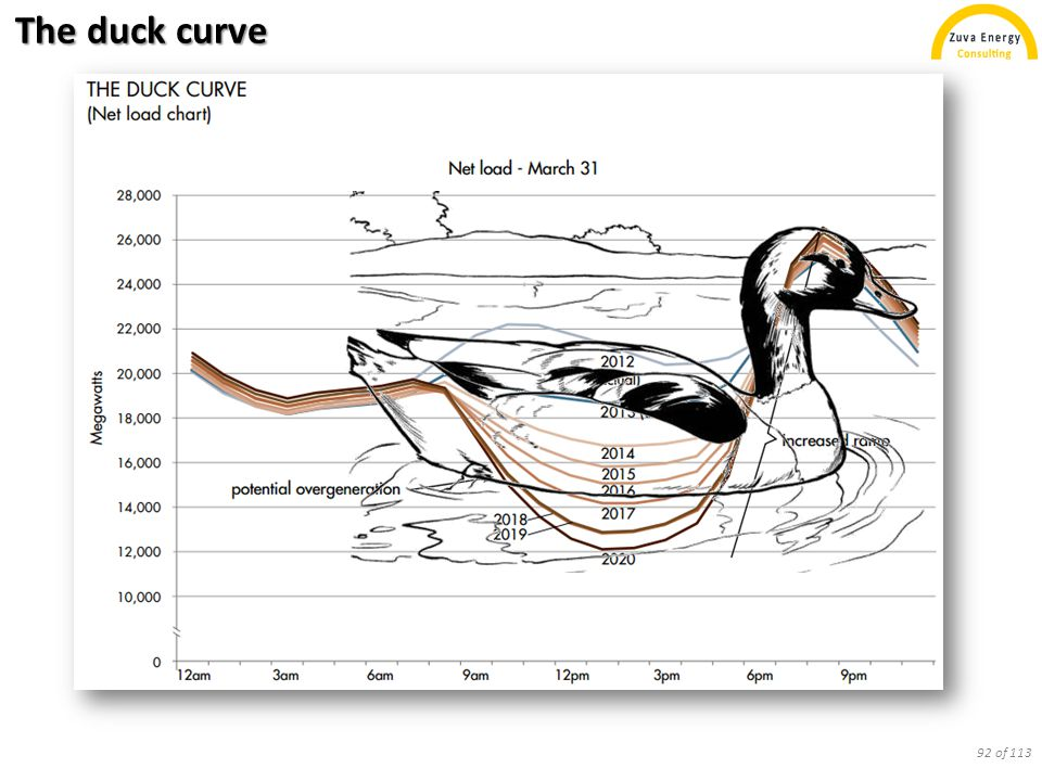 The duck curve 92 of 113