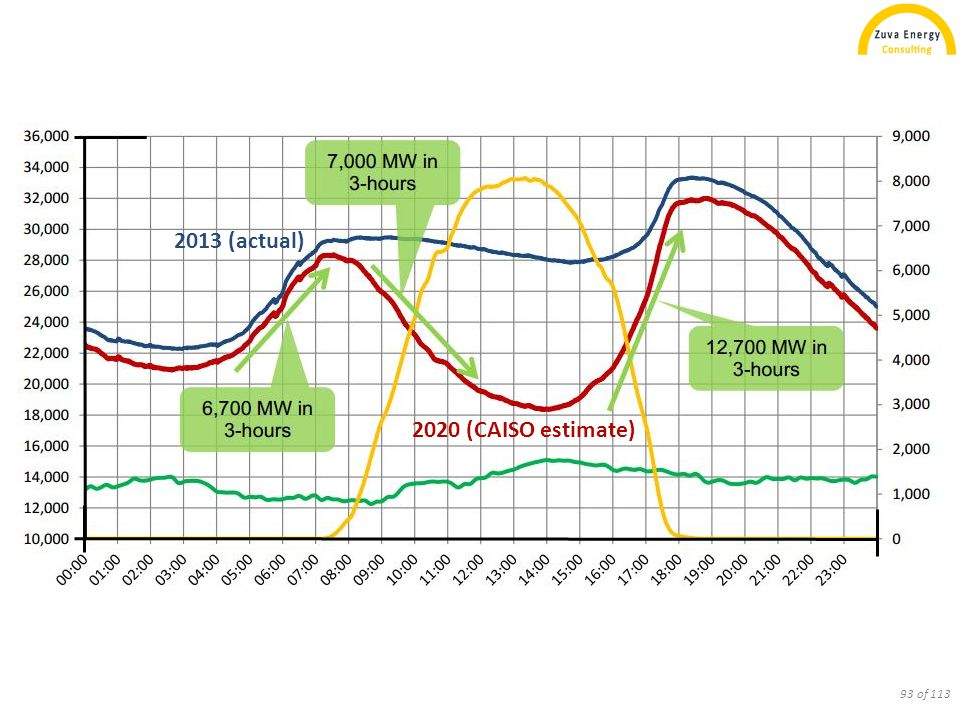 horizontal N-S tracker fixed, latitude tilt solar, CAISO wind, CAISO horizontal N-S tracker net load, CAISO fixed, latitude tilt 94 of 113