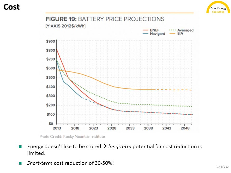 Cost Energy doesn't like to be stored  long-term potential for cost reduction is limited. Short-term cost reduction of 30-50%! 97 of 113