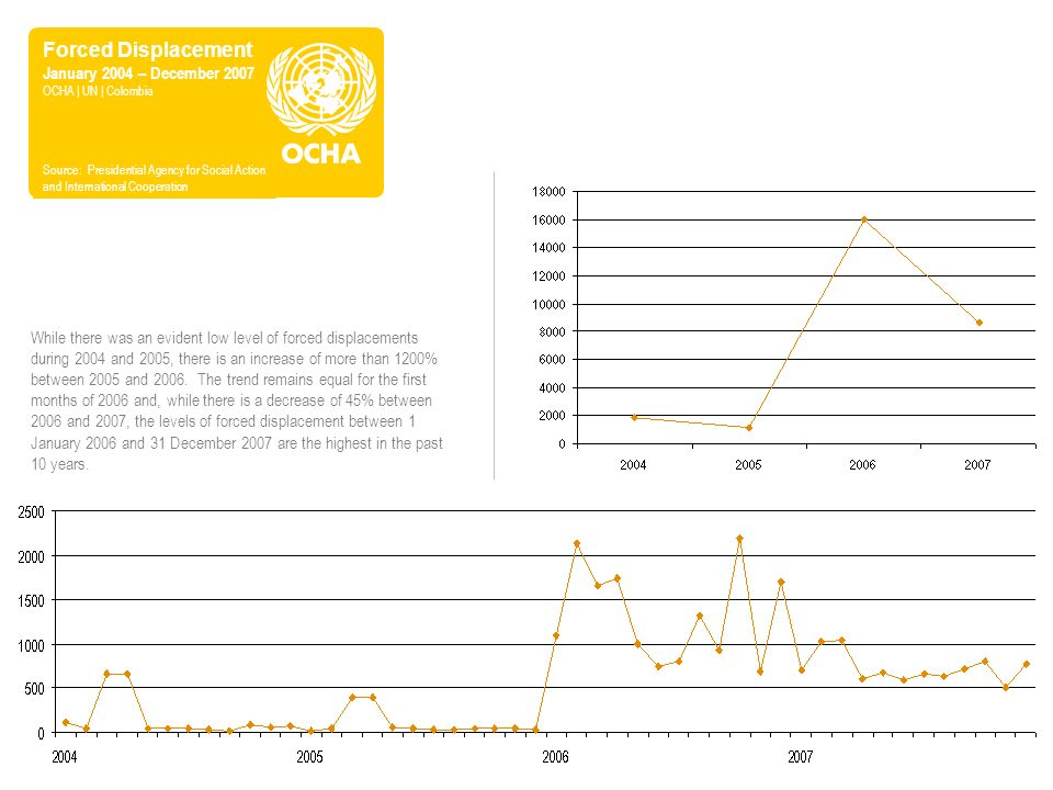 Forced Displacement January 2004 – December 2007 OCHA | UN | Colombia Source: Presidential Agency for Social Action and International Cooperation While there was an evident low level of forced displacements during 2004 and 2005, there is an increase of more than 1200% between 2005 and 2006.