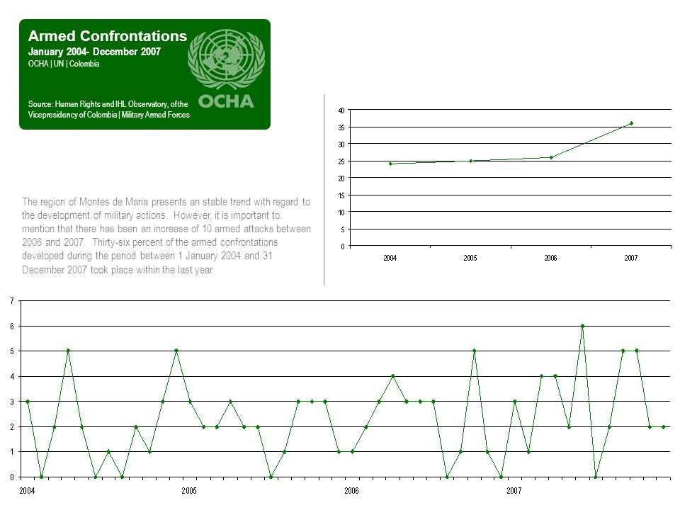 Armed Confrontations January December 2007 OCHA | UN | Colombia Source: Human Rights and IHL Observatory, of the Vicepresidency of Colombia | Military Armed Forces The region of Montes de Maria presents an stable trend with regard to the development of military actions.