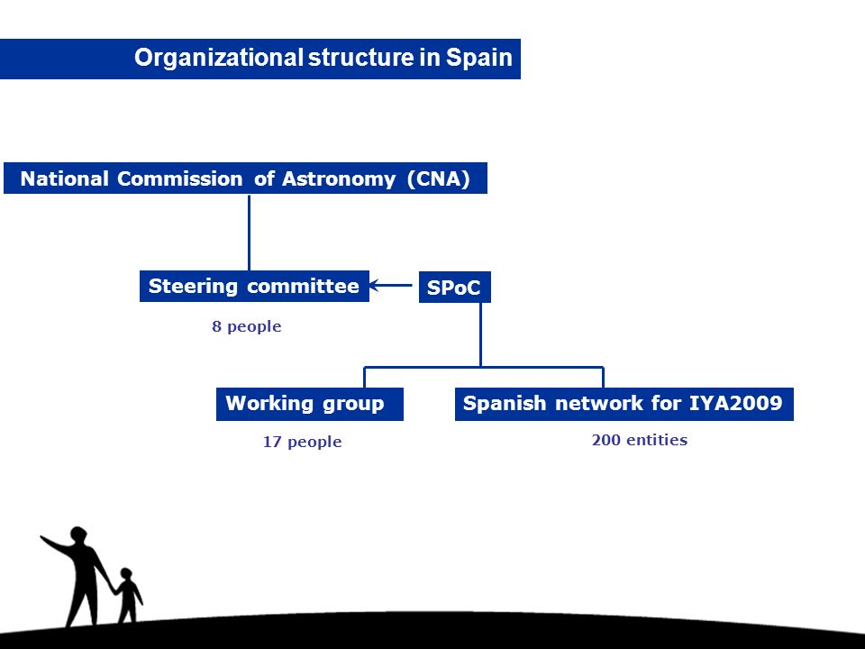 Organizational structure in Spain Working groupSpanish network for IYA2009 Steering committee National Commission of Astronomy (CNA) SPoC 8 people 17 people 200 entities