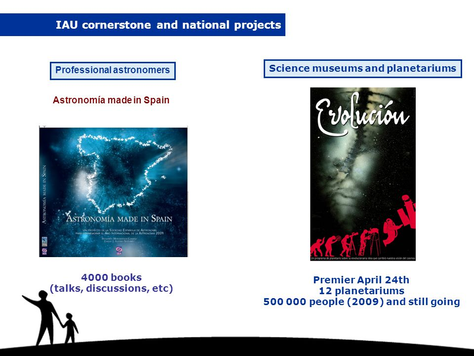 Professional astronomers Astronomía made in Spain IAU cornerstone and national projects 4000 books (talks, discussions, etc) Premier April 24th 12 planetariums 500 000 people (2009) and still going Science museums and planetariums