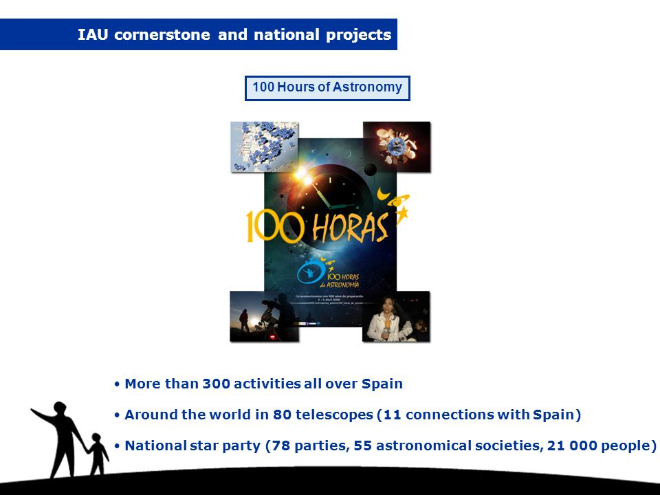 More than 300 activities all over Spain Around the world in 80 telescopes (11 connections with Spain) National star party (78 parties, 55 astronomical societies, 21 000 people) IAU cornerstone and national projects 100 Hours of Astronomy