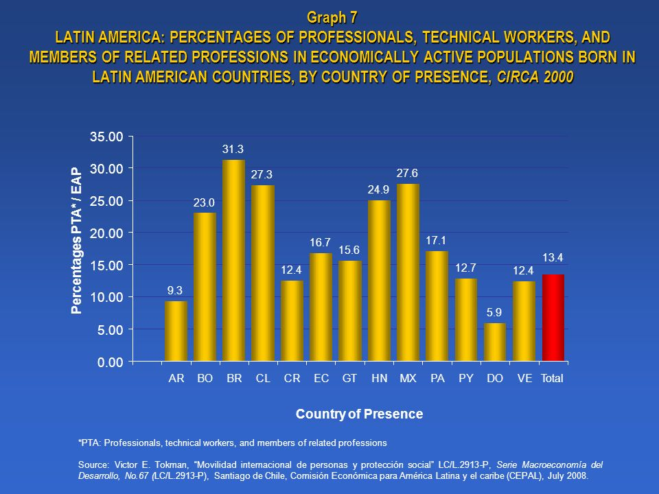 Graph 7 LATIN AMERICA: PERCENTAGES OF PROFESSIONALS, TECHNICAL WORKERS, AND MEMBERS OF RELATED PROFESSIONS IN ECONOMICALLY ACTIVE POPULATIONS BORN IN LATIN AMERICAN COUNTRIES, BY COUNTRY OF PRESENCE, CIRCA 2000 *PTA: Professionals, technical workers, and members of related professions Source: Victor E.