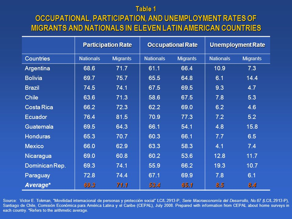 Table 1 OCCUPATIONAL, PARTICIPATION, AND UNEMPLOYMENT RATES OF MIGRANTS AND NATIONALS IN ELEVEN LATIN AMERICAN COUNTRIES Source: Victor E.
