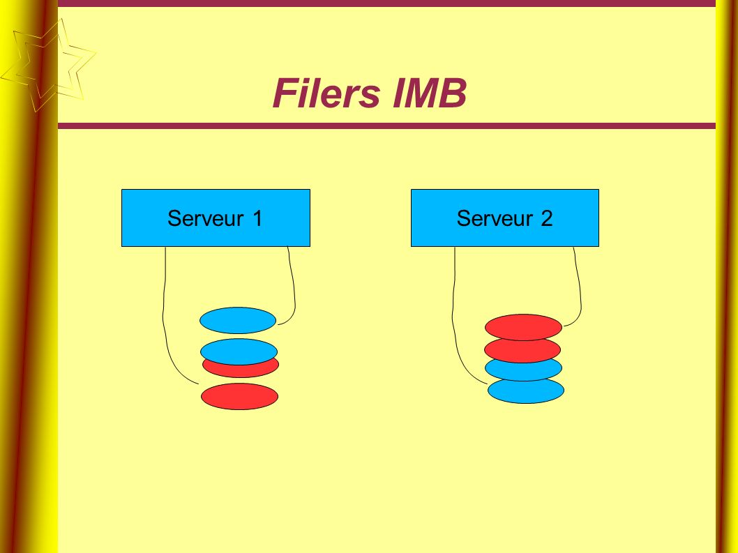 Filers IMB Serveur 1Serveur 2
