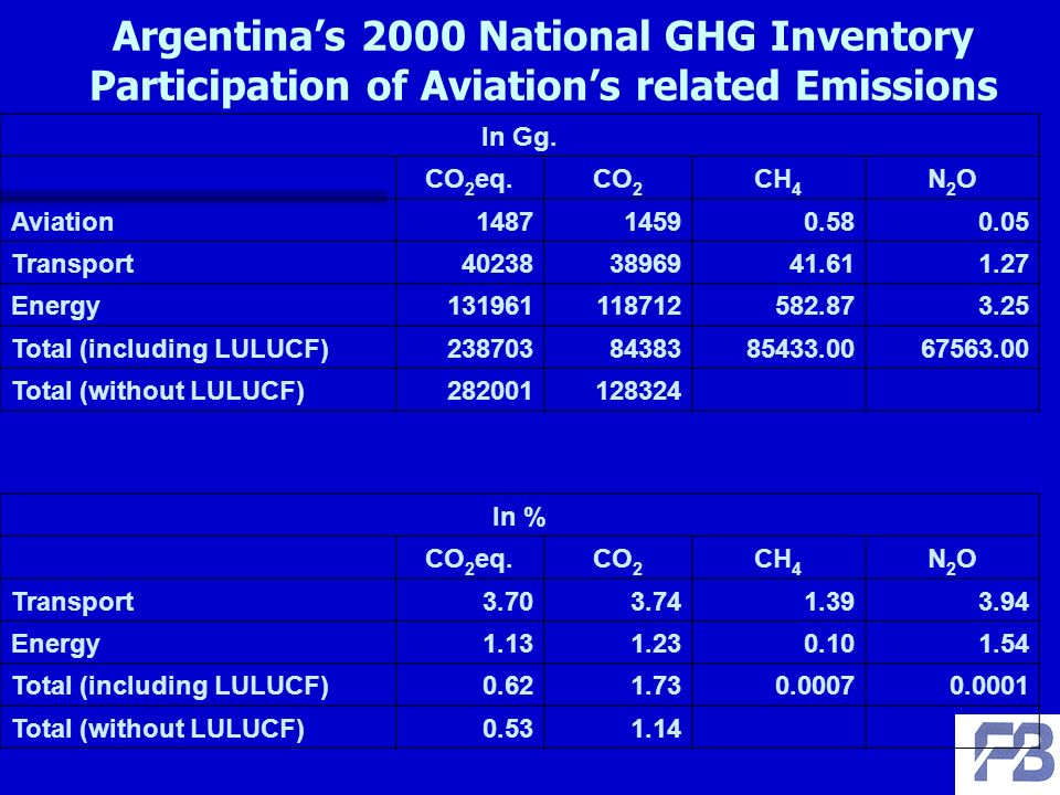 Argentinas 2000 National GHG Inventory Participation of Aviations related Emissions In Gg.