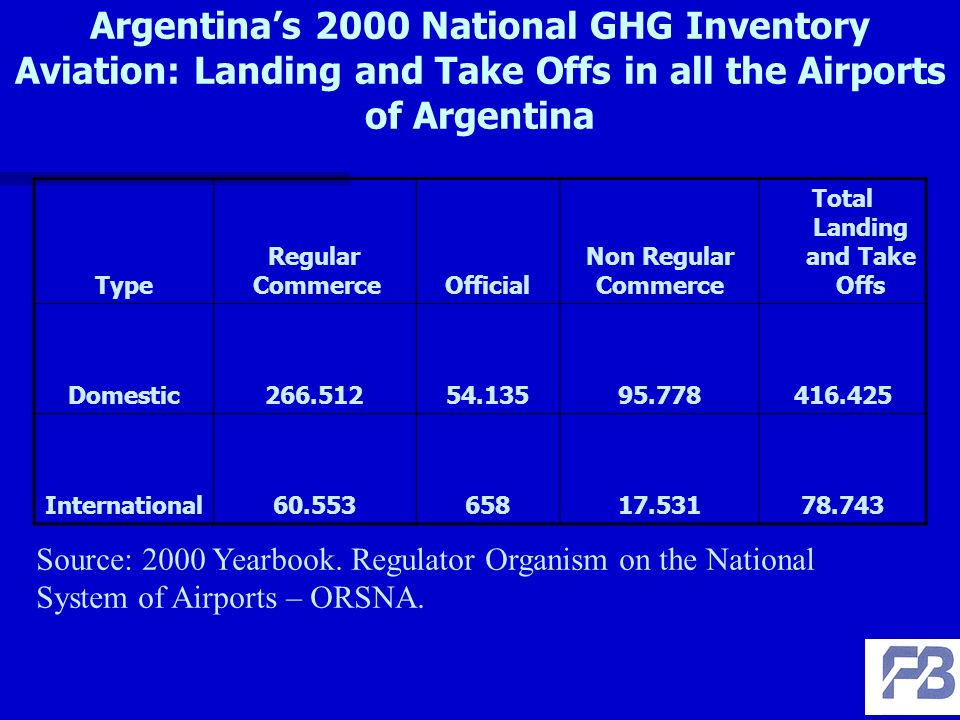 Argentinas 2000 National GHG Inventory Aviation: Landing and Take Offs in all the Airports of Argentina Type Regular CommerceOfficial Non Regular Commerce Total Landing and Take Offs Domestic International Source: 2000 Yearbook.