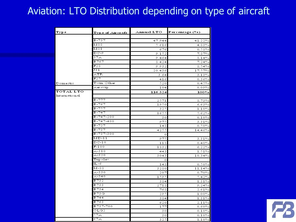Aviation: LTO Distribution depending on type of aircraft