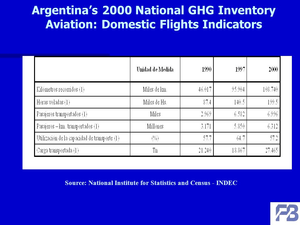 Argentinas 2000 National GHG Inventory Aviation: Domestic Flights Indicators Source: National Institute for Statistics and Census - INDEC