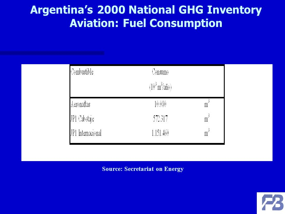 Argentinas 2000 National GHG Inventory Aviation: Fuel Consumption Source: Secretariat on Energy