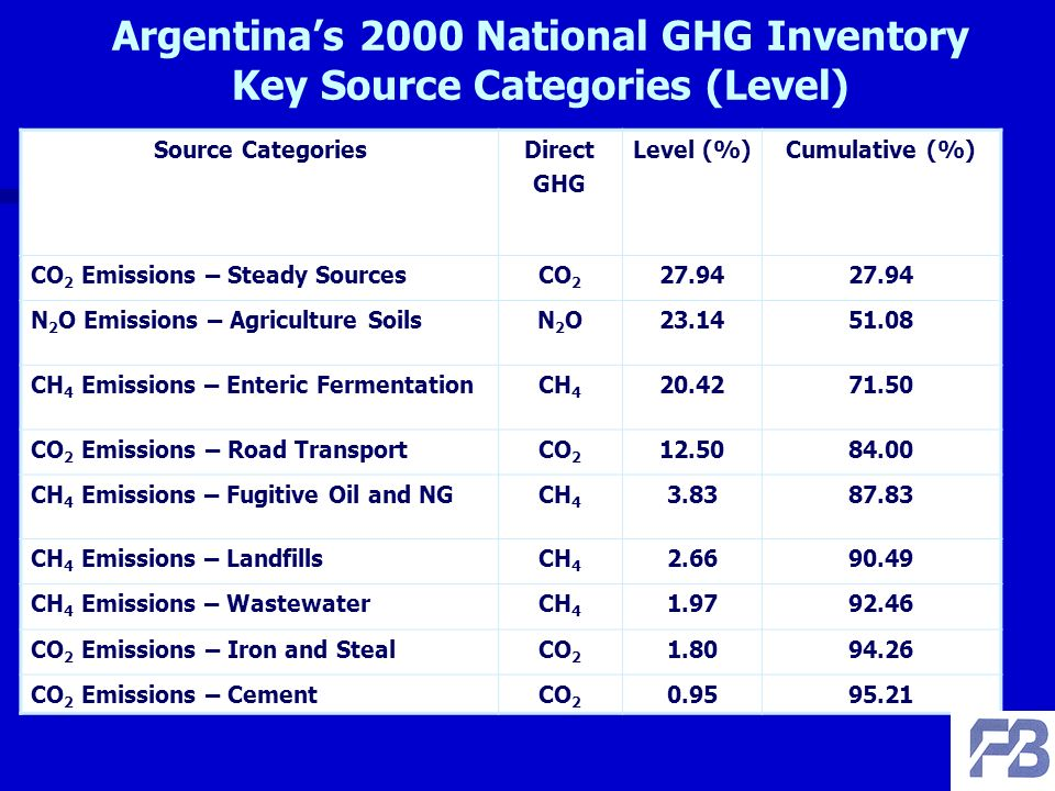 Argentinas 2000 National GHG Inventory Key Source Categories (Level) Source CategoriesDirect GHG Level (%)Cumulative (%) CO 2 Emissions – Steady SourcesCO N 2 O Emissions – Agriculture SoilsN2ON2O CH 4 Emissions – Enteric FermentationCH CO 2 Emissions – Road TransportCO CH 4 Emissions – Fugitive Oil and NGCH CH 4 Emissions – LandfillsCH CH 4 Emissions – WastewaterCH CO 2 Emissions – Iron and StealCO CO 2 Emissions – CementCO