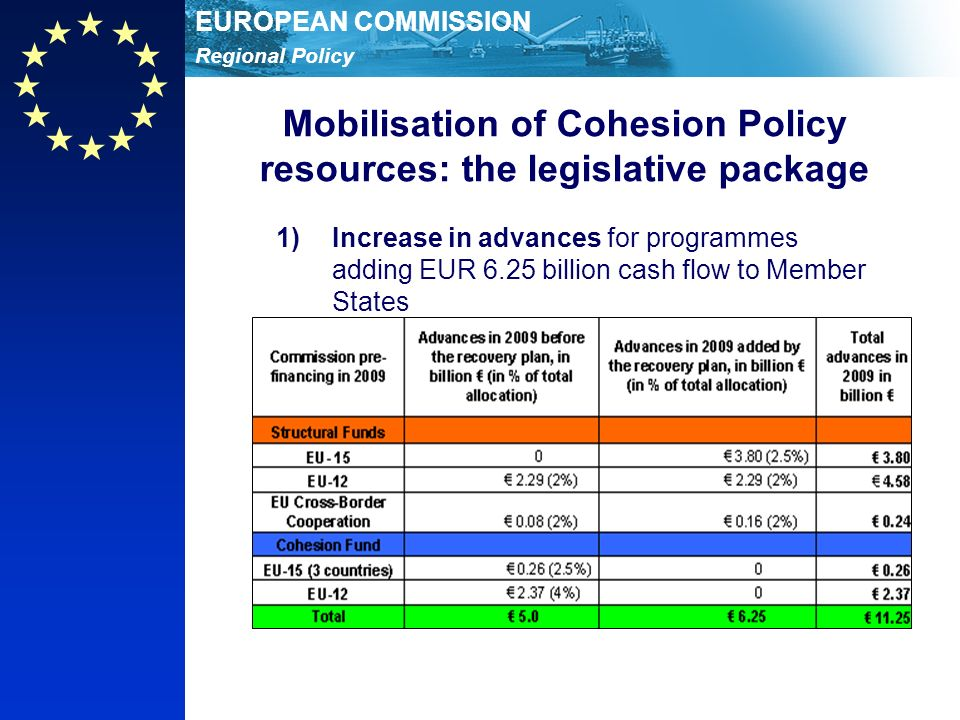 Regional Policy EUROPEAN COMMISSION Mobilisation of Cohesion Policy resources: the legislative package 1)Increase in advances for programmes adding EUR 6.25 billion cash flow to Member States