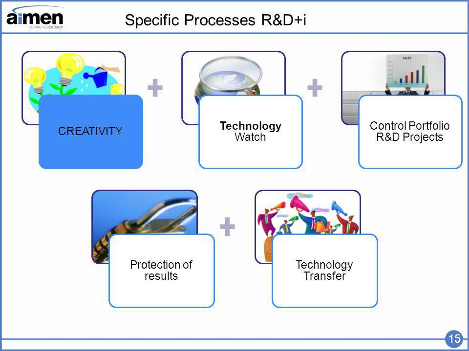 Specific Processes R&D+i CREATIVITY Technology Watch Control Portfolio R&D Projects Protection of results Technology Transfer 15