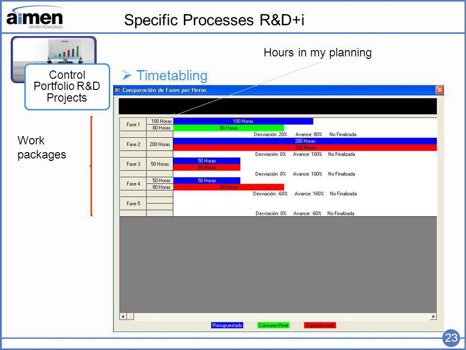 Specific Processes R&D+i Control Portfolio R&D Projects 23 Timetabling Work packages Hours in my planning