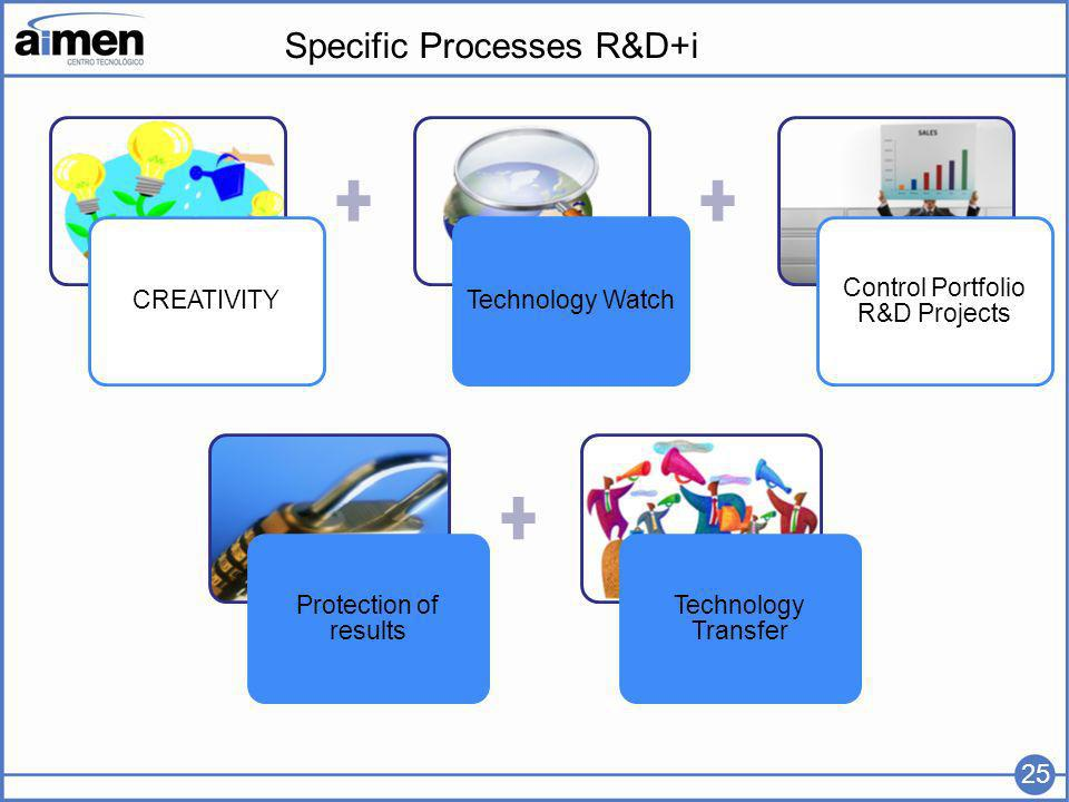 Specific Processes R&D+i CREATIVITYTechnology Watch Control Portfolio R&D Projects Protection of results Technology Transfer 25