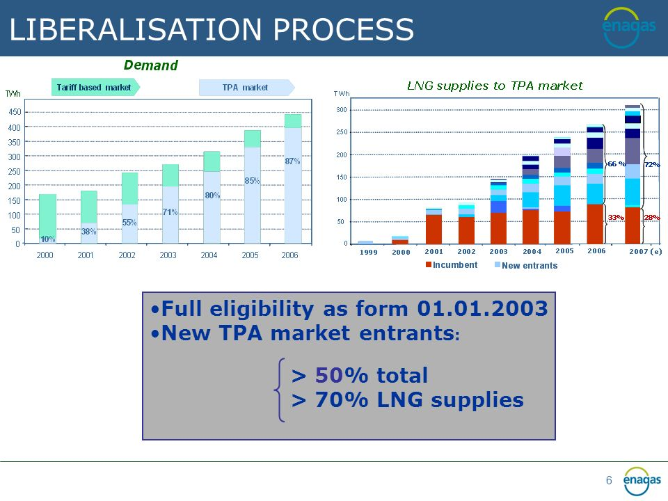 6 LIBERALISATION PROCESS Full eligibility as form 01.01.2003 New TPA market entrants : > 50% total > 70% LNG supplies
