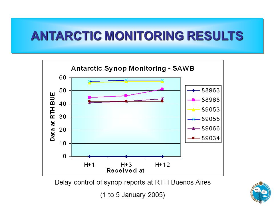 Delay control of synop reports at RTH Buenos Aires (1 to 5 January 2005)