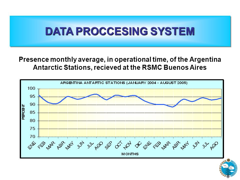Presence monthly average, in operational time, of the Argentina Antarctic Stations, recieved at the RSMC Buenos Aires